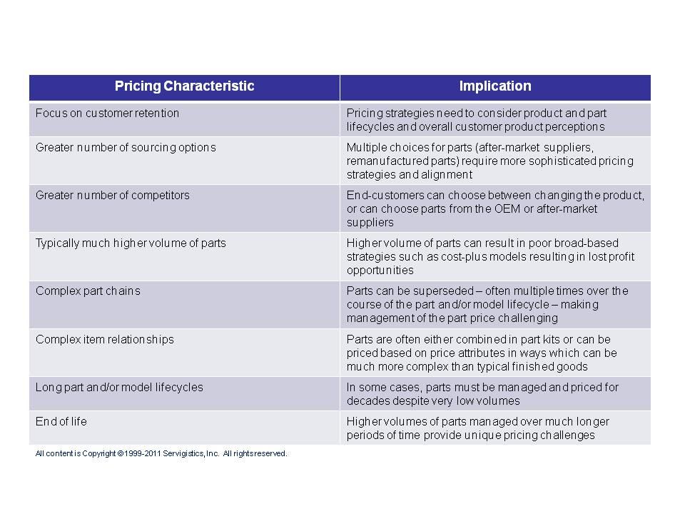 Strategies for Managing Service Parts Pricing: Navigating ...